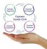 Ciclo de la lealtad del cliente Foto de archivo