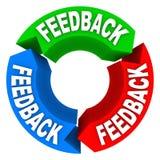 Ciclo de la reacción de los comentarios de los comentarios de las opiniones de la entrada libre illustration