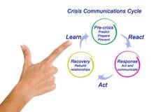 Ciclo de las comunicaciones de la crisis Fotografía de archivo
