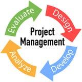 Ciclo de las flechas del asunto de la gestión del proyecto Foto de archivo libre de regalías