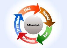 Ciclo de proceso del software ilustración del vector