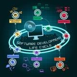 Ciclo de programação de software Infographic Fotos de Stock