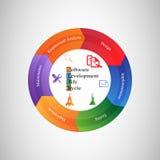 Ciclo de vida da programação de software Imagem de Stock