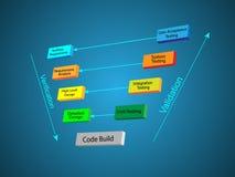 Ciclo de vida da programação de software - modelo de V Foto de Stock