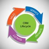 Ciclo de vida de CRM Imagem de Stock