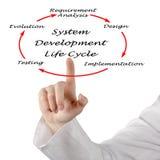 Ciclo de vida de desarrollo de sistema fotos de archivo libres de regalías