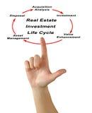 Ciclo de vida de la inversión inmobiliaria Imágenes de archivo libres de regalías