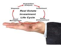Ciclo de vida de la inversión inmobiliaria Imagen de archivo libre de regalías