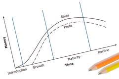 Ciclo de vida de produto Imagem de Stock Royalty Free
