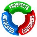 Ciclo de vida do cliente - convertendo perspectivas aos clientes a Advoca ilustração royalty free