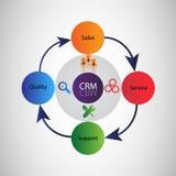 Ciclo de vida do gerenciamento de relacionamento com o cliente (CRM) Imagem de Stock Royalty Free