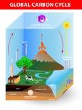 Ciclo del carbonio. Diagramma vettoriale Immagini Stock Libere da Diritti