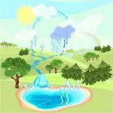 Ciclo dell'acqua Fotografia Stock Libera da Diritti