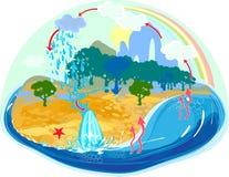 Ciclo dell'acqua in natura Fotografie Stock Libere da Diritti