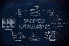 Ciclo di business intelligence Immagini Stock