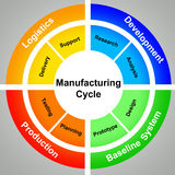 Ciclo di fabbricazione Fotografia Stock Libera da Diritti