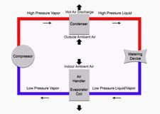 Ciclo di refrigerazione di base Immagini Stock