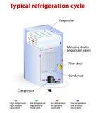 Ciclo di refrigerazione tipico Fotografie Stock
