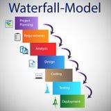 Ciclo di vita di sviluppo di software - modello della cascata Immagine Stock