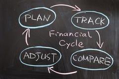 Ciclo finanziario Fotografie Stock