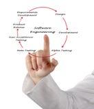 Ciclo vital de la ingeniería de programas informáticos Imagen de archivo
