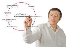 Ciclo vital de la ingeniería de programas informáticos Imagen de archivo libre de regalías
