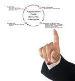 Ciclo vital de la seguridad de datos de uso Foto de archivo libre de regalías
