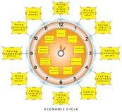 Ciclos conjunturais econômicos Ilustração Royalty Free