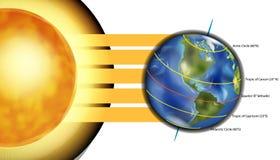 Cinco círculos importantes de latitud en la tierra libre illustration