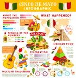 Cinco de Mayo infographic voor Mexicaanse vakantie