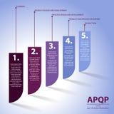 Cinco etapas de APQP Fotografia de Stock Royalty Free