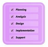 Cinco pasos en ciclo de desarrollo Imagenes de archivo
