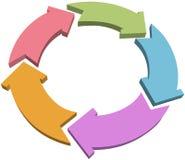 Cinq cycle ou réutilisent des flèches de la couleur 3D Images libres de droits