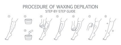 Cirage de l'instruction de jambe Épilation avec le guide de cire Illustration Stock