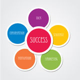 Success. Circle designs is mean by success formula Stock Photography