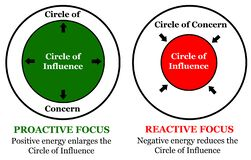 Free Circle Influence Concern Stock Photo - 171015640