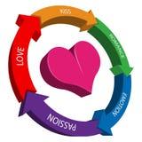 Circle of love Stock Image