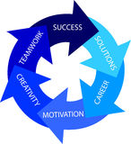 Circle of Success Stock Images