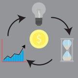 Circolazione intorno al growh di idea e di tempo dei soldi royalty illustrazione gratis
