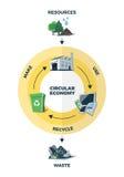 Circular Economy Illustration Royalty Free Stock Photo