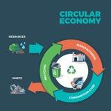 Circular Economy Illustration Royalty Free Stock Photography