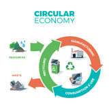 Circular Economy Illustration. Vector illustration of circular economy showing product and material flow on white background with arrows. Product life cycle Stock Images