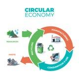 Circular Economy Illustration Stock Images