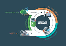 Circular Economy. Vector illustration of circular economy showing product and material flow. Product life cycle. Natural resources are taken to manufacturing stock illustration