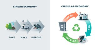 Circular and Linear Economy Compared. Comparing circular and linear economy showing product life cycle. Natural resources are taken to manufacturing. After usage Royalty Free Stock Photos