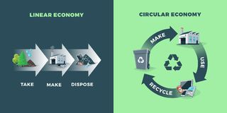 Circular and Linear Economy Compared. Comparing circular and linear economy showing product life cycle. Natural resources are taken to manufacturing. After usage stock illustration
