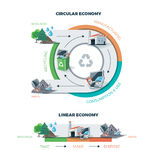 Circular and Linear Economy. Comparing circular and linear economy showing product life cycle. Natural resources are taken to manufacturing. After usage product vector illustration