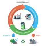 Circular Recycling Economy. Vector illustration of circular economy showing product and material flow on white background with arrows. Natural resources are royalty free illustration