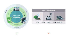 Circular vs. Linear Economy Royalty Free Stock Images