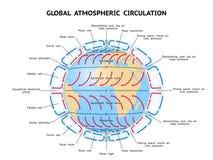 Circulation atmosphérique globale Images libres de droits